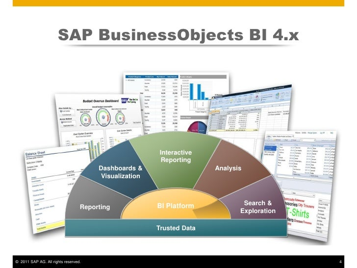 Selecting the Right SAP BusinessObjects BI Client Product for SAP BW