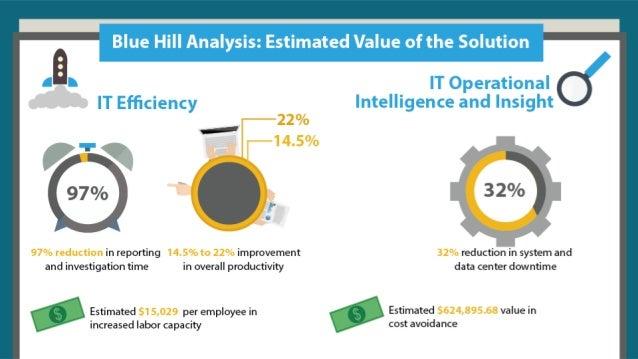 Choosing TIBCO LogLogic for Centralized Machine Data Management and IT Operational Intelligence