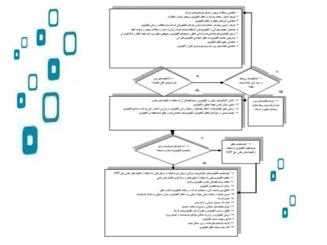 مالی های روش/ریاضی دلفی فازی منطق مراتبی سلسله تحلیل فرآیند Data Envelopment Analysis(DEA) پتنت ت...
