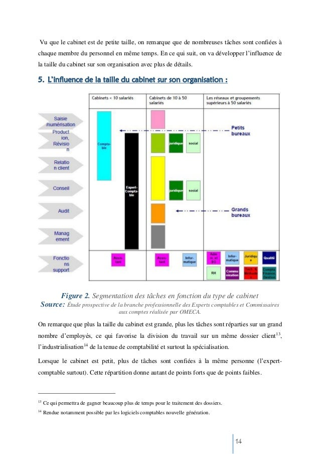 Organisation cabinet expertise comptable - Rapport de stage cabinet comptable ...