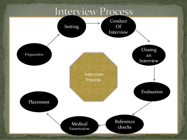 selection  u0026 interview methods in hrm