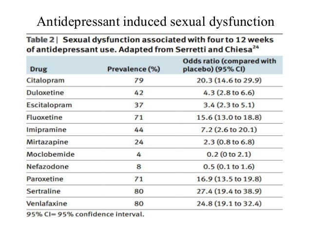 Sexual side effects of prozac