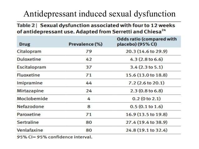 Cipralex escitalopram ssris and sexual dysfunction