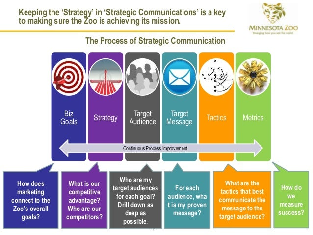 Zoo marketing strategy for Sales marketing tactics
