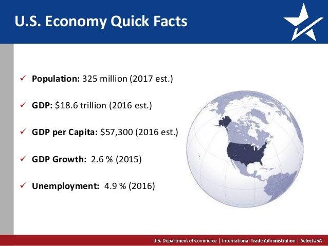 U.S. Economy Quick Facts  Population: 325 million (2017 est.)  GDP: $18.6 trillion (2016 est.)  GDP per Capita: $57,300...