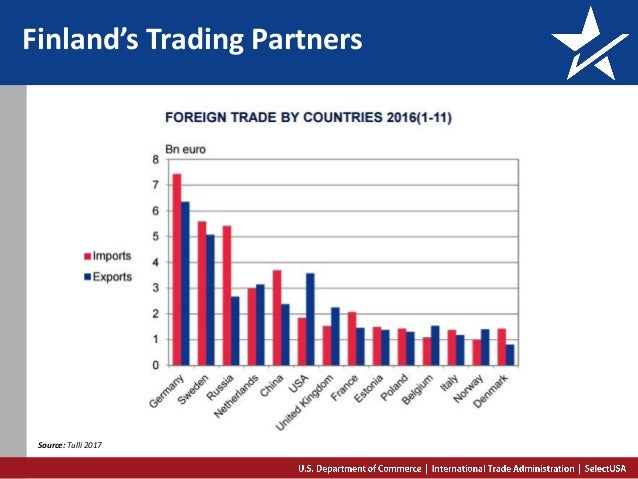 Finland's Trading Partners Source: Tulli 2017