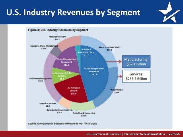 U.S. Industry Revenues by Segment