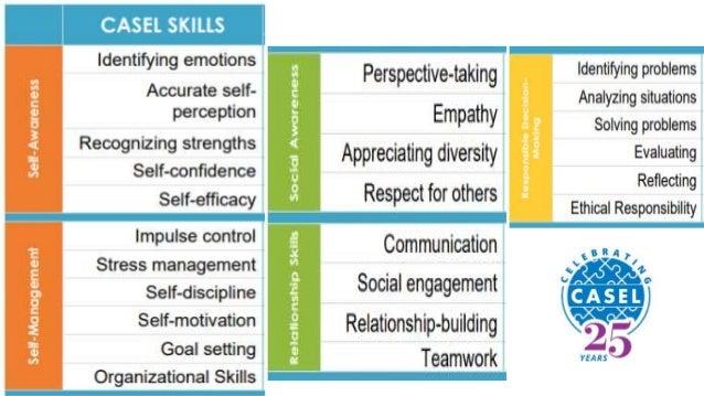 The impact of Social Emotional Learning https://casel.org/impact/ v v v