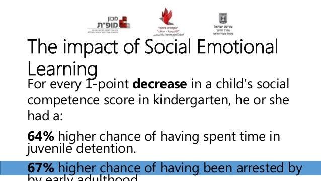 Arie Tivon – Authority as a whole Goal Set Mindset Values Regulation Emotional Empathy Agency Self Efficacy