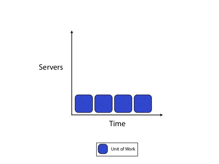Servers          Time          Unit of Work