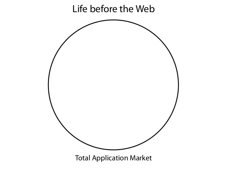 Life before the WebTotal Application Market