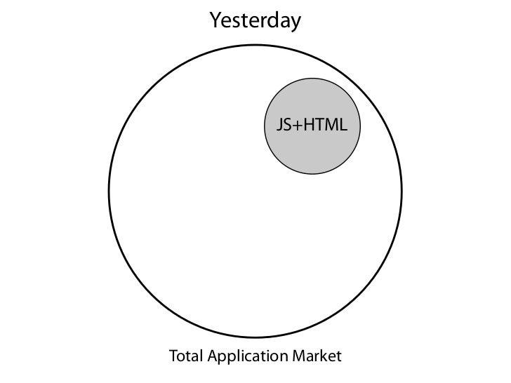 Yesterday              JS+HTMLTotal Application Market