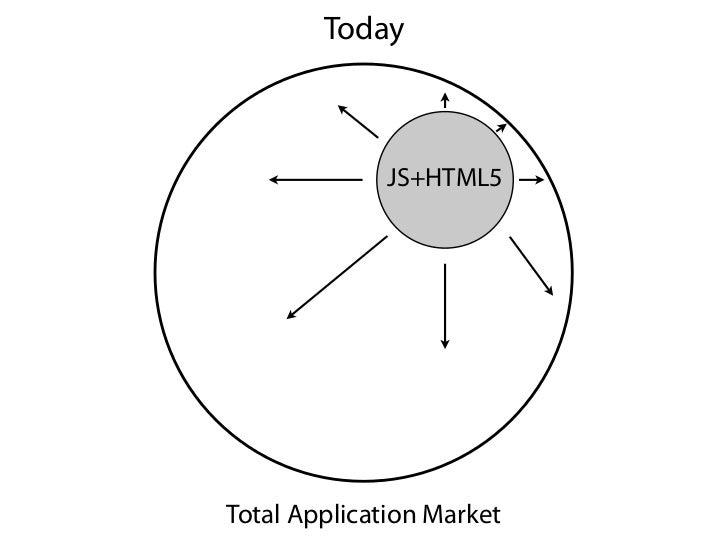 Today              JS+HTML5Total Application Market