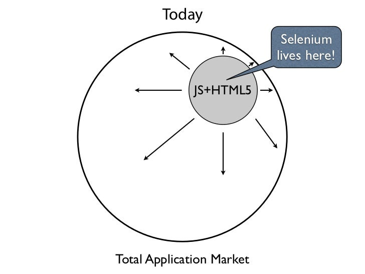 Today                            Selenium                           lives here!              JS+HTML5Total Application Mar...