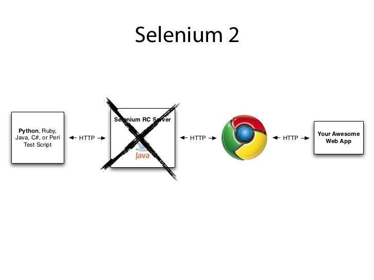 Running a server is now optional!                           Selenium Grid Python, Ruby,                                   ...