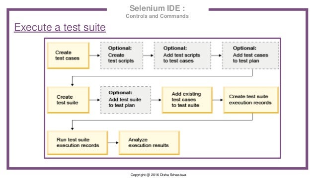 Copyright @ 2016 Disha Srivastava Selenium IDE : Controls and Commands Execute a test suite