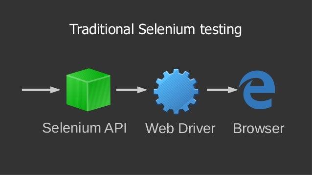 Traditional Selenium testing Selenium API Web Driver Browser