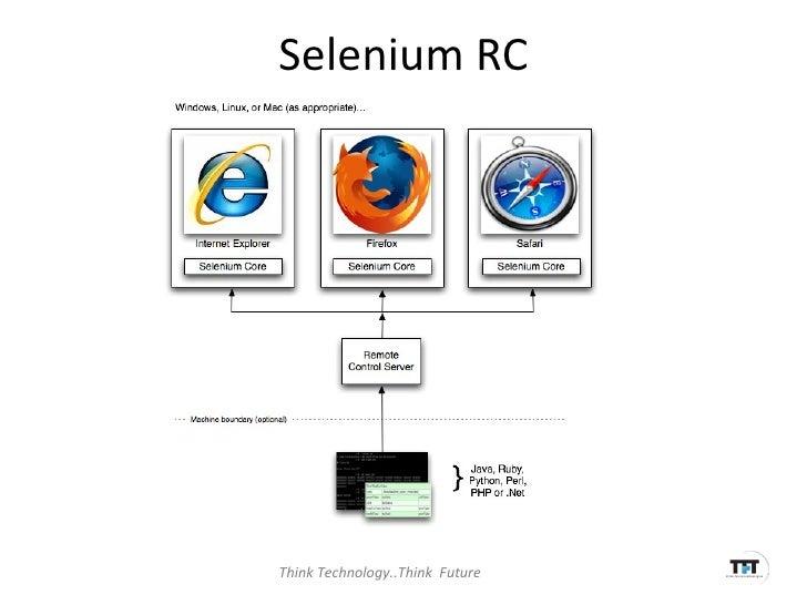 Selenium for everyone