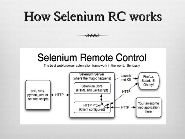 Understanding Selenium  Rc  Webdriver Architecture And