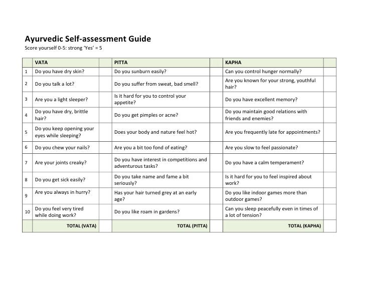 ayurvedic self assessment guide rh slideshare net self assessment guide rcfe self assessment guide pdf