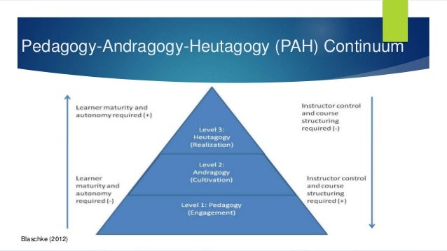 """pedagogy versus andragogy essay Andragogy means """"the art and science of helping adults learn, in contrast with pedagogy the art and science of helping children learn andragogy is based on five statements developed by knowles in 1984 about the adult learner (merriam and cafarella, 1999, p275): 1."""