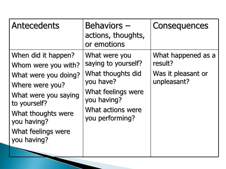 antecedents behaviors consequences actions thoughts or emotionswhen ...