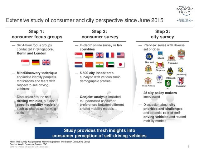 Self driving vehicles in an urban context Slide 3