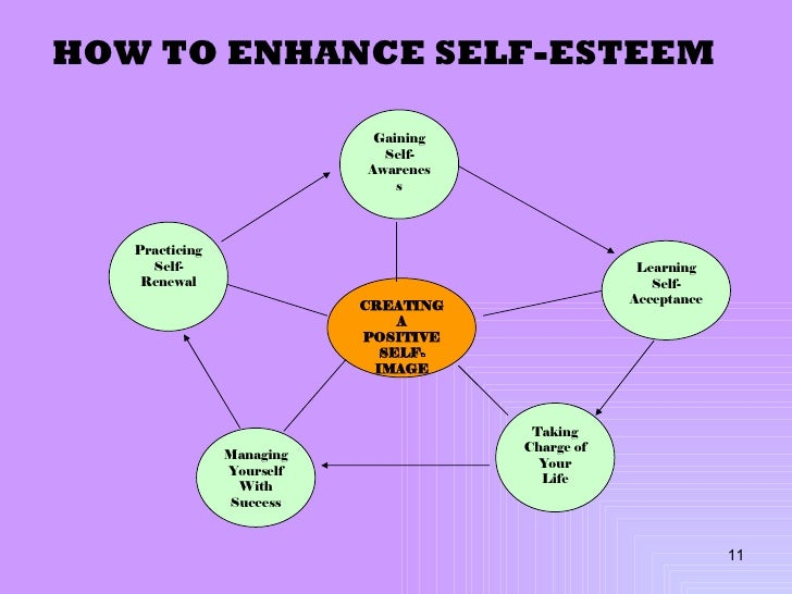 Self Esteem – Self Worth Worksheets