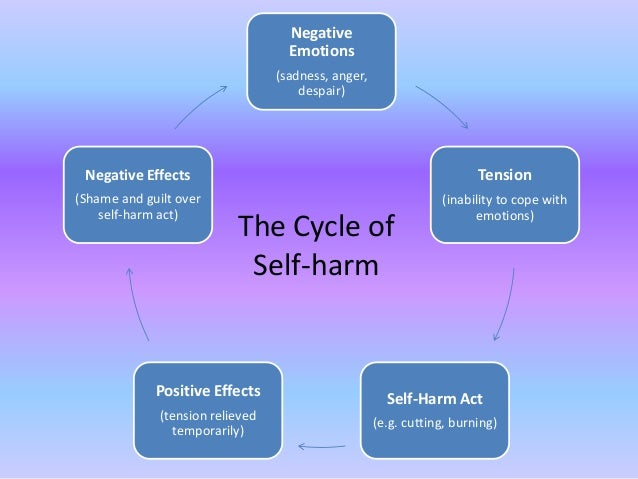 Self Harm What Why And How To Help