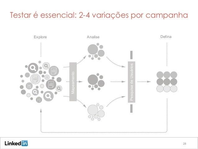 28 Testar é essencial: 2-4 variações por campanha Explore Analise Defina Mapeamento PesquisadeUsuários