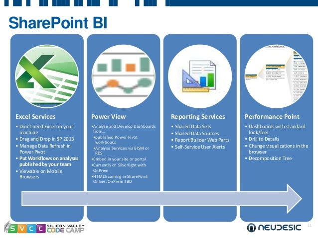 Self-Service BI with Power Pivot and Power View