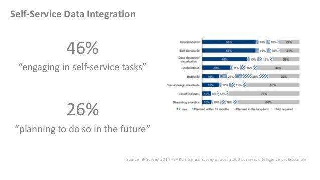 """Self-Service Data Integration 46% """"engaging in self-service tasks"""" 26% """"planning to do so in the future"""" Source: BI Survey..."""