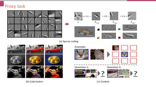 Proxy task (a) Sparse coding (b) Colorization (c) Context