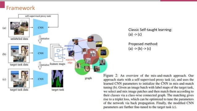 Framework Classic Self-taught learning: (a) -> (c) Proposed method: (a) -> (b) -> (c)
