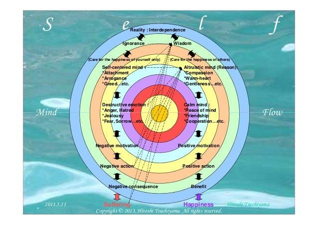 S e l fMind FlowReality : InterdependenceIgnorance WisdomSelf-centered mind :*Attachment*Arrogance*Greed…etc.Destructive e...