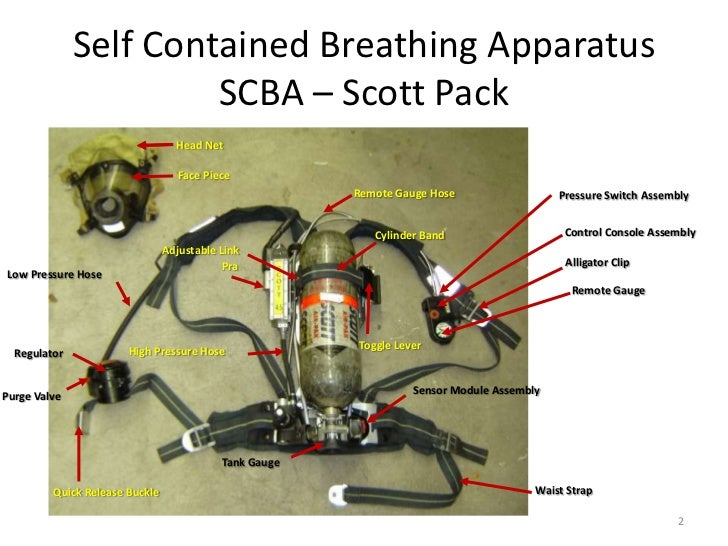 How To Use Scba Ppt