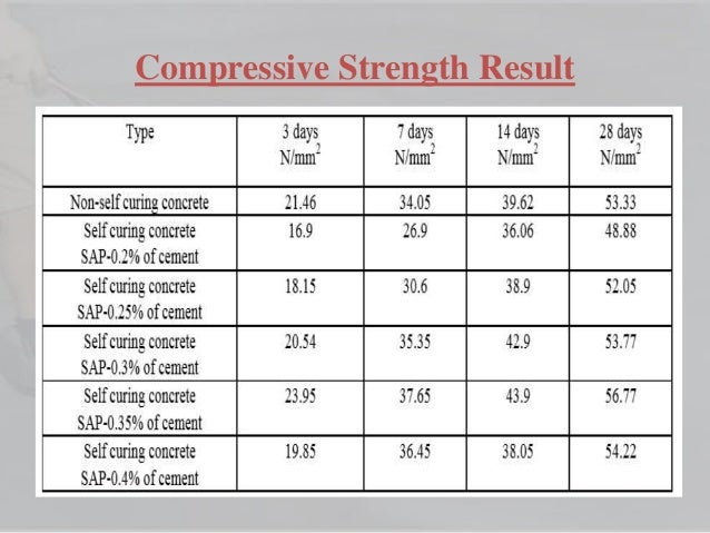 strengh assessment of self curing concrete (polypropylene fiber) and self curing concrete using peg400 in different % for m20 and m25 grade of concrete  it is find through this experimental study the compressive strength of self curing concrete using peg400 is stronger than that.