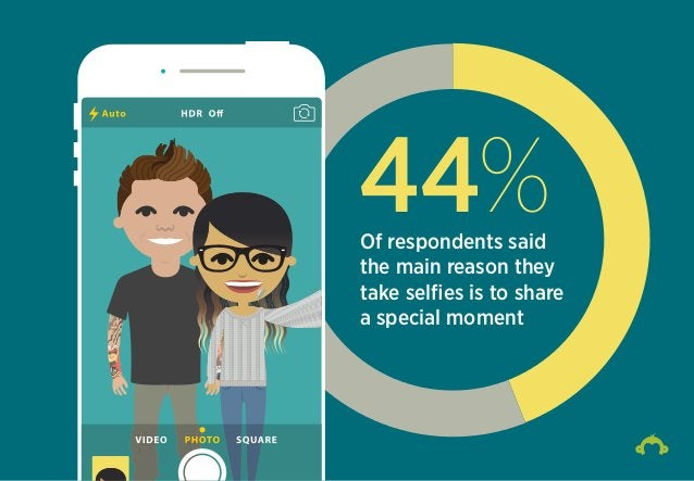 44%Of respondents said the main reason they take selfies is to share a special moment