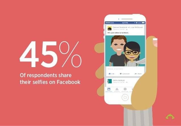 45%Of respondents share their selfies on Facebook 45 News Feed Requests Messenger Notifications More 79 Likes Like Comment ...