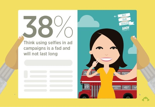 38%Think using selfies in ad campaigns is a fad and will not last long