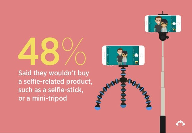 48%Said they wouldn't buy a selfie-related product, such as a selfie-stick, or a mini-tripod