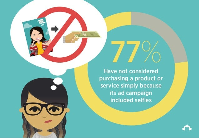 77%Have not considered purchasing a product or service simply because its ad campaign included selfies