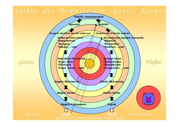 Selbst des Bewusstsein, Geist, Körper                                       Realität: Interdependenz                      ...