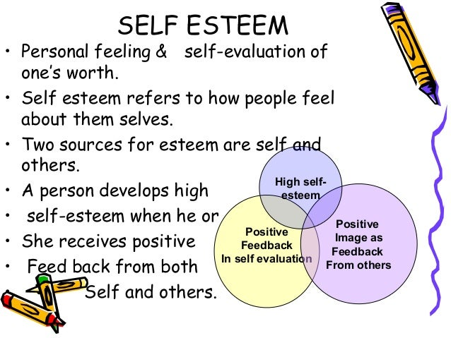 self concept and people People with low self-esteem were often given messages from parents, teachers, peers, or others that failed experiences (losing a game,  self compassion:.