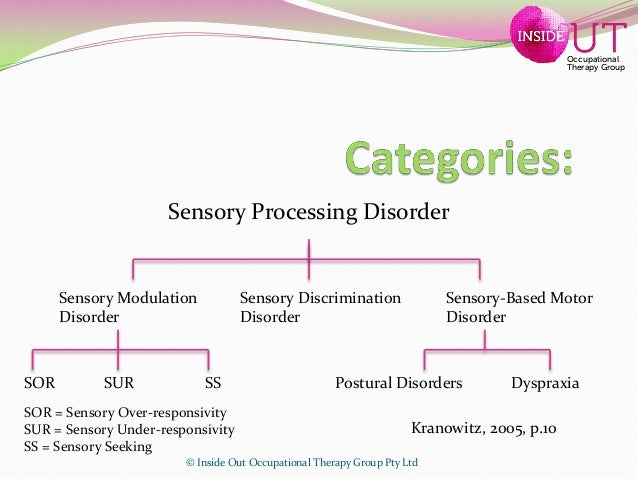 Self regulation finalself regulation for children for Sensory motor integration disorder