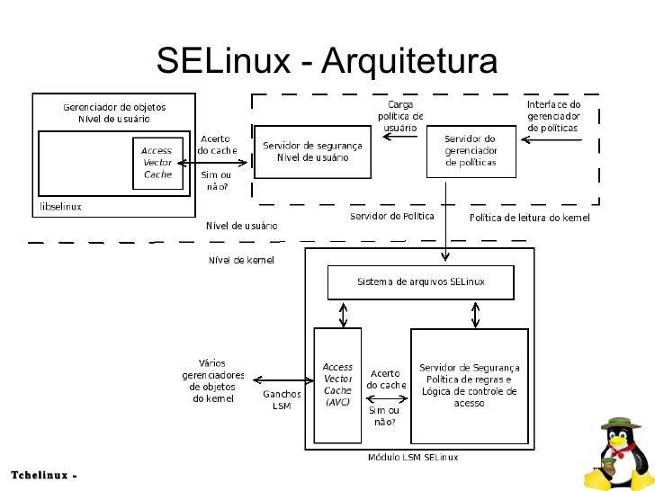 Entendendo o SELinux: Security Enhanced Linux - Jeronimo Zucco