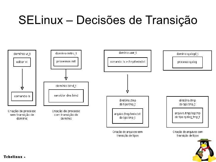 security enhanced linux selinux essay Security enhanced linux or selinux is an advanced access control  httpd  x86_64 246-18el7centos updates 27 m transaction summary.