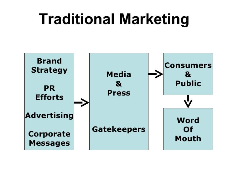 Brand Strategy PR Efforts Advertising Corporate Messages Media & Press Gatekeepers Consumers & Public Word Of Mouth Tradit...