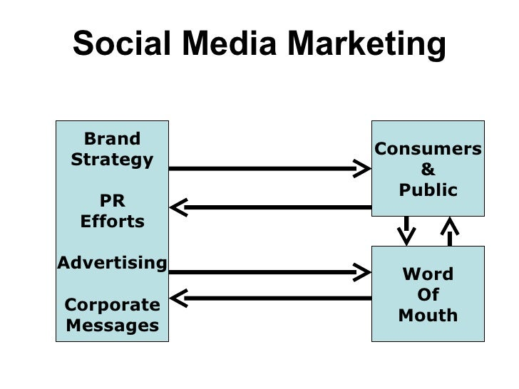 Social Media Marketing Brand Strategy PR Efforts Advertising Corporate Messages Consumers & Public Word Of Mouth