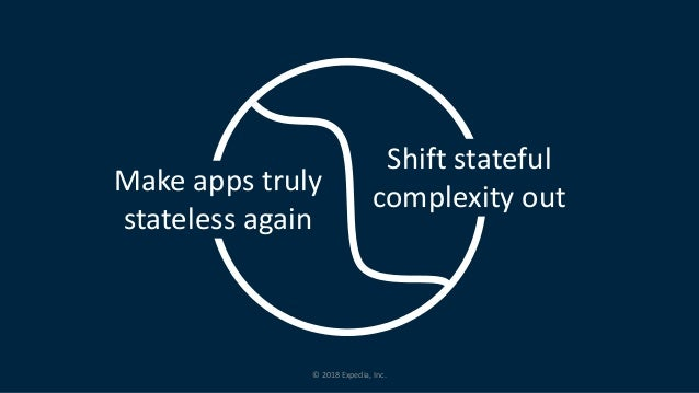 © 2018 Expedia, Inc. Make apps truly stateless again Shift stateful complexity out